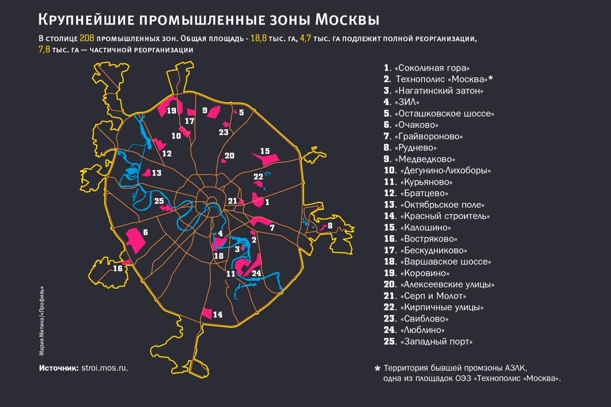 Промзон в Москве еще довольно много, но со временем большая их часть, скорее всего, будет застроена жильем. Источник: «Профиль»