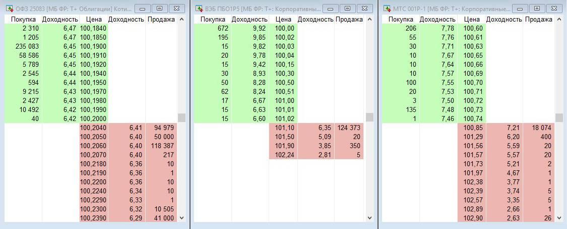 Так в терминале QUIK выглядят заявки на облигации ОФЗ 25083, ВЭБ ПБО1Р5 и МТС 001Р-1 с указанием цены, доходности к погашению по этой цене и количества лотов. Зеленым цветом отмечены заявки покупателей, красным — продавцов