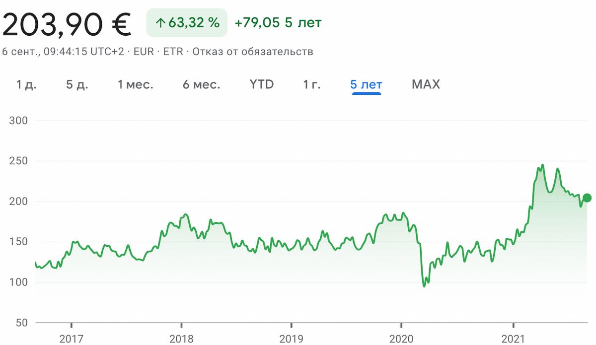 Котировки акций Volkswagen. Источник: Google