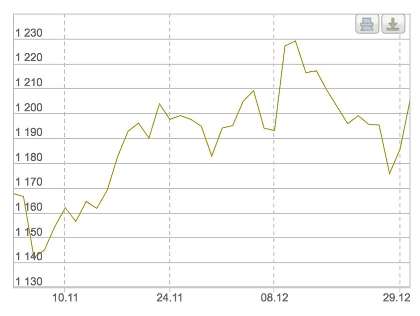 Минимальная цена золота в конце 2014 года на Лондонской бирже — 1140$, максимальная —1230$. По данным «Инвестфандс»