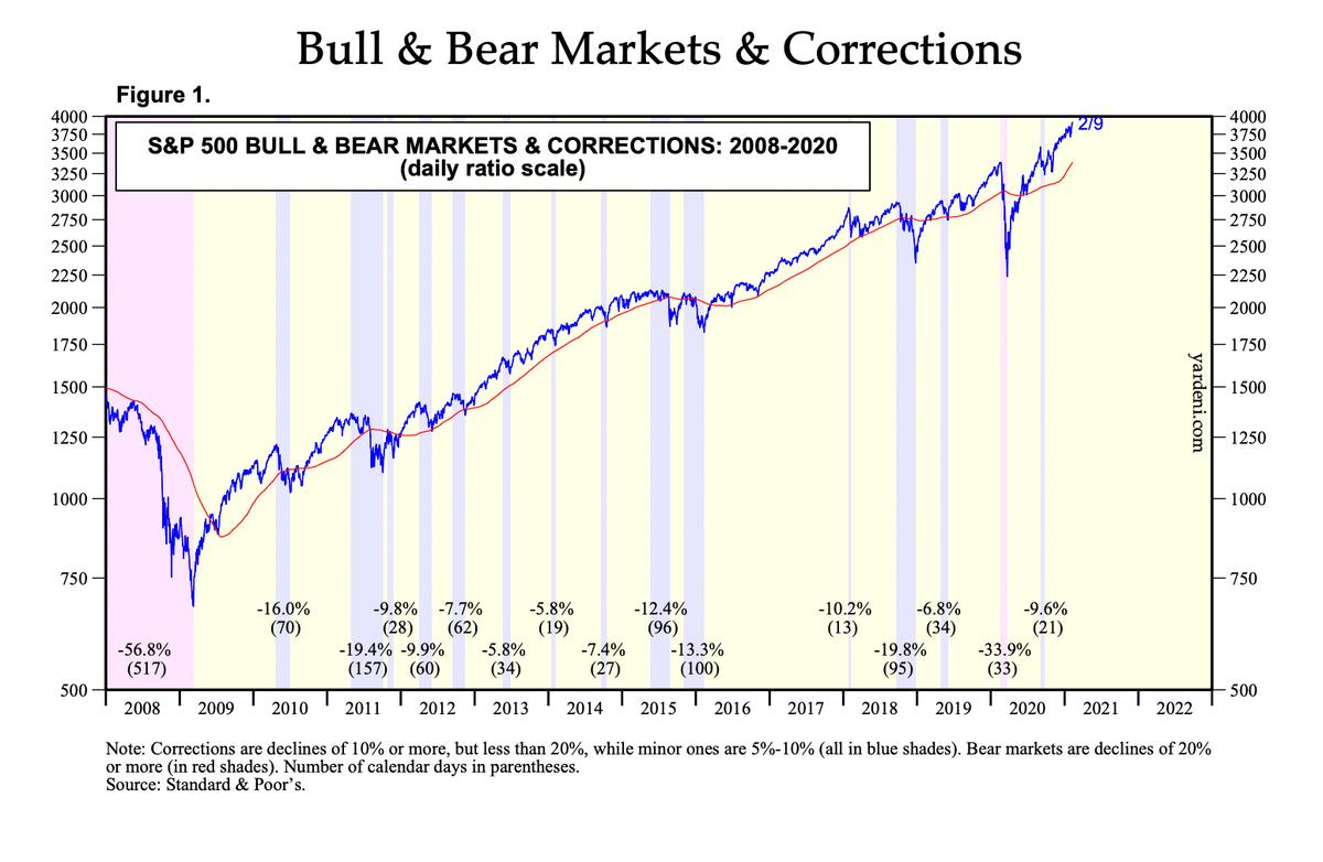 Красный фон — медвежьи рынки в США (индекс S&P;500), синий фон — коррекции величиной 10—20% и 5—10%. Цифры в скобках — их длительность в днях. Источник: Yardeni Research