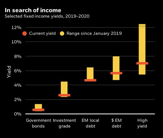 Доходность разных видов активов: государственные облигации, облигации инвестиционного уровня, облигации развивающихся стран в местной валюте, облигации развивающихся стран в долларах, высокодоходные облигации. Желтый — колебания с января 2019года, оранжевый — текущий уровень. Источник: TheWall Street Journal
