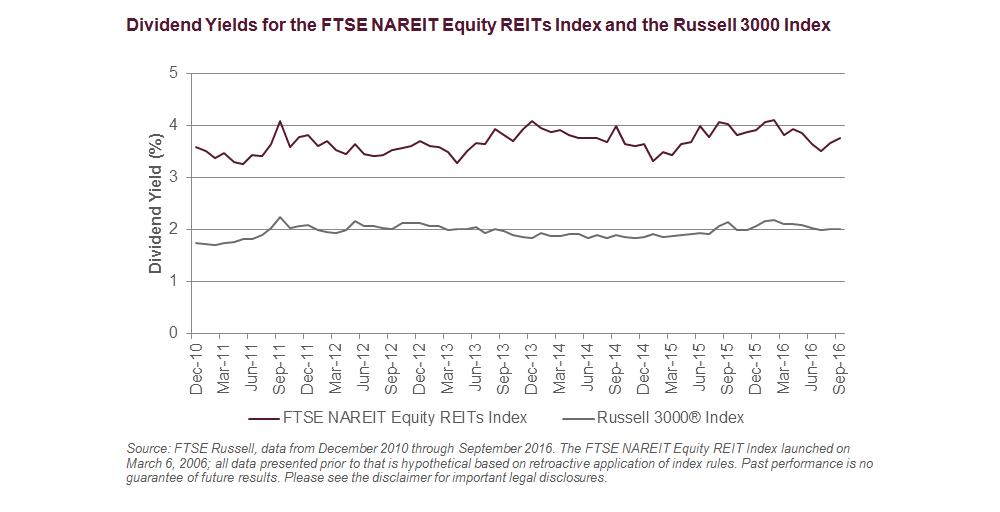 Дивидендная доходность индекса долевых REIT против индекса Russell 3000 — акций 3 тысяч компаний рынка США