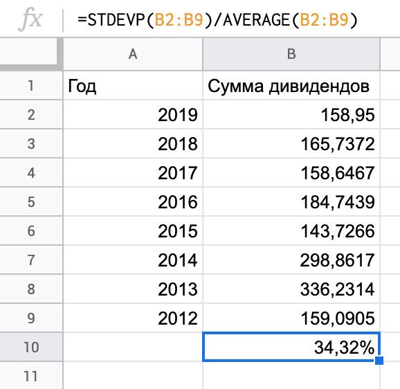 Расчет коэффициента вариации длядивидендов «Башнефти»