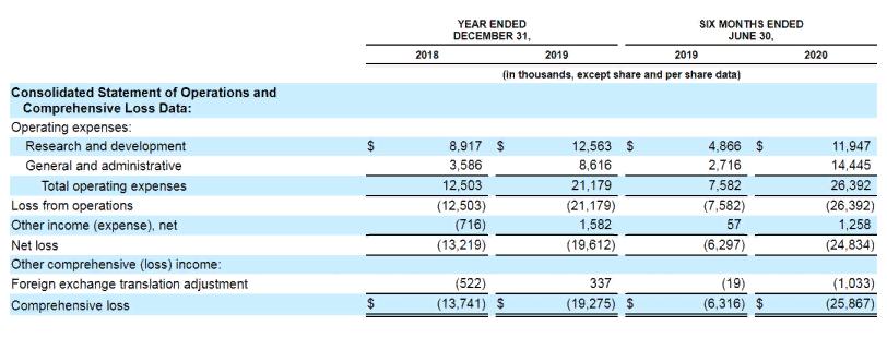 Финансовый отчет компании. Источник: отчет Compass Pathfinder