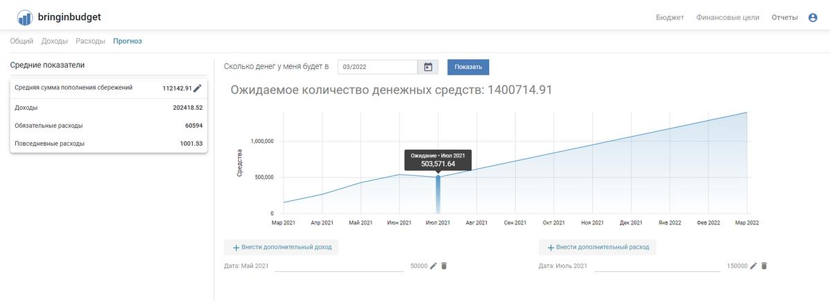 Если я продолжу копить в&nbsp;том&nbsp;же духе, то&nbsp;в&nbsp;марте 2022&nbsp;года у&nbsp;меня будет 1&nbsp;400&nbsp;000&nbsp;<span class=ruble>Р</span>