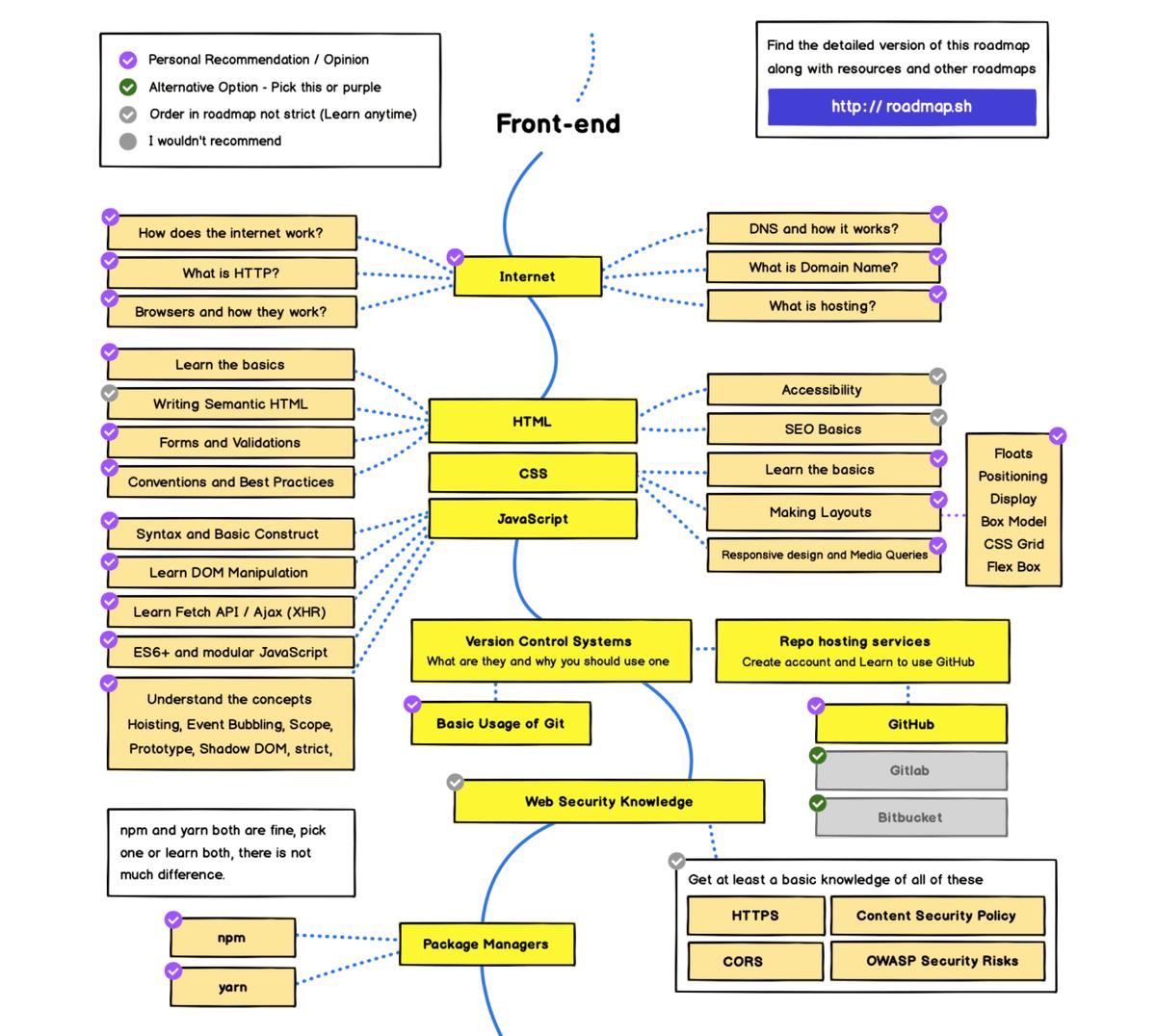 Навыки и инструменты, которые осваивает веб-разработчик в ходе своей карьеры. И это только начало — вот полная версия