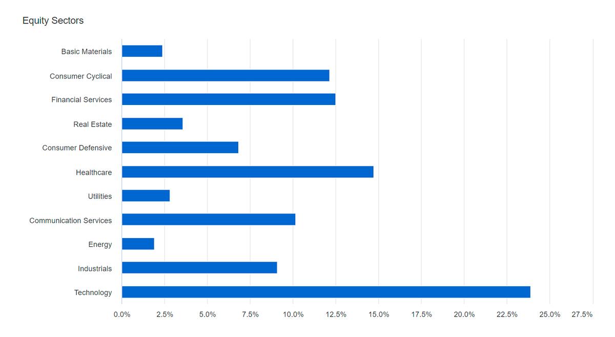 Секторальное деление акций вовсепогодном портфеле