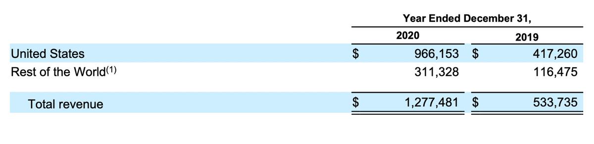 Выручка компании по регионам в тысячах долларов. Источник: проспект компании, стр.F-28(258)