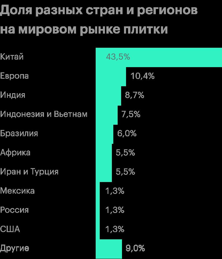 Mohawk Industries уже работает в Европе, Бразилии, США, Мексике и России. Источник: презентация компании, слайд 15
