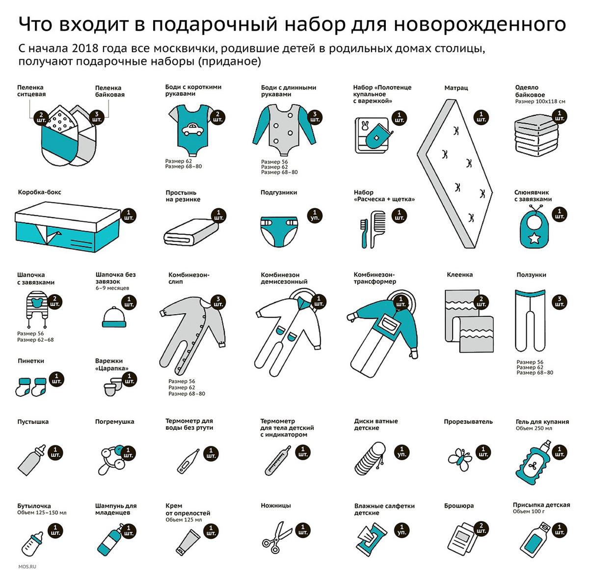 Вот что дарит мэр новорожденным москвичам. На первое время ребенку вообще можно ничего не покупать, кроме подгузников. Инфографика: mos.ru