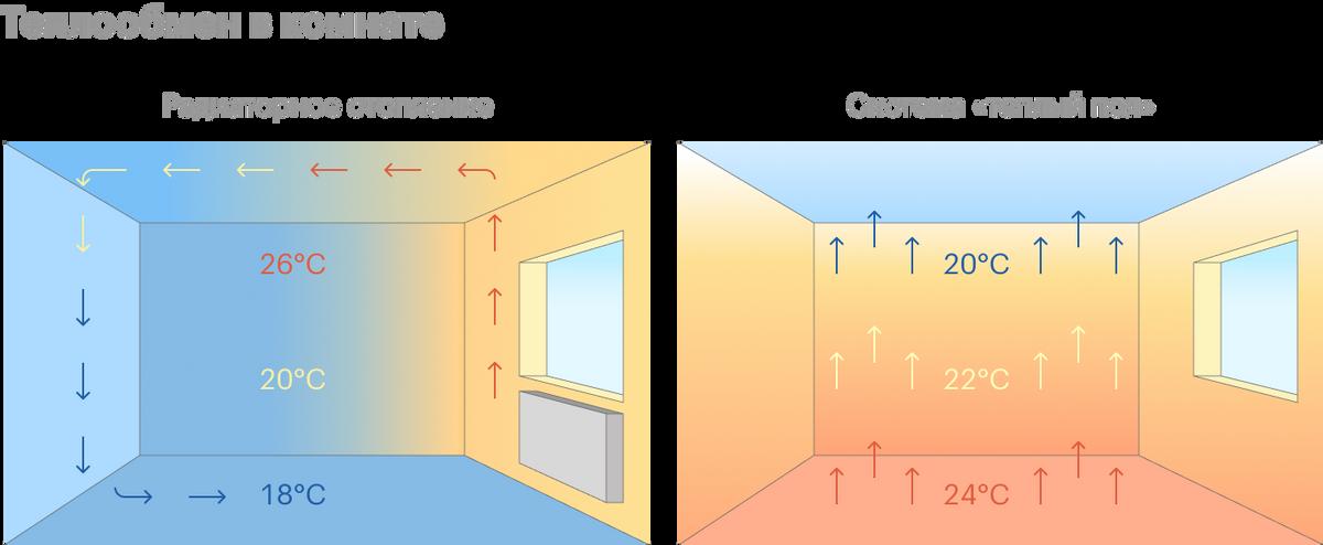 Радиаторы создают конвекцию: движение воздуха по всей комнате через батарею. Теплый пол просто излучает тепло снизу вверх