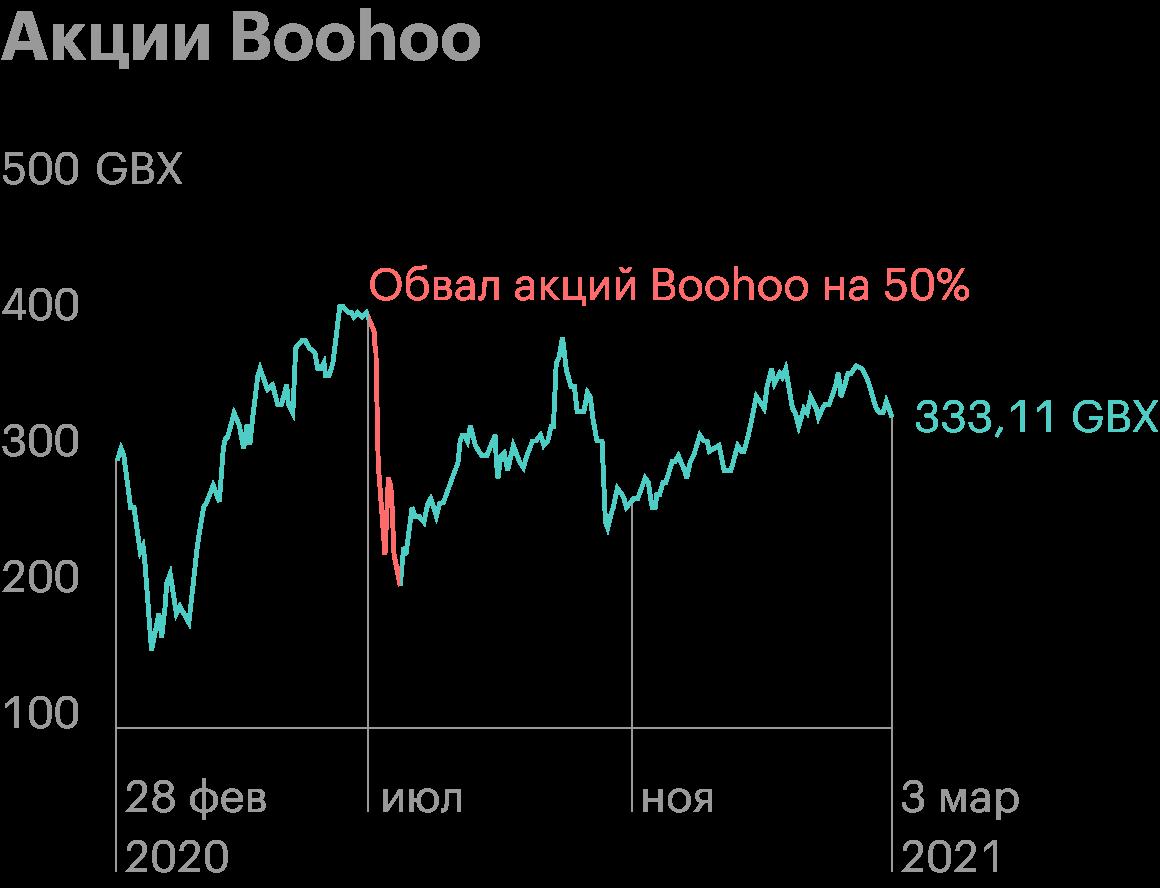Обвал акций Boohoo на 50%: ESG-рейтинги не помогли. Источник: GoogleFinance