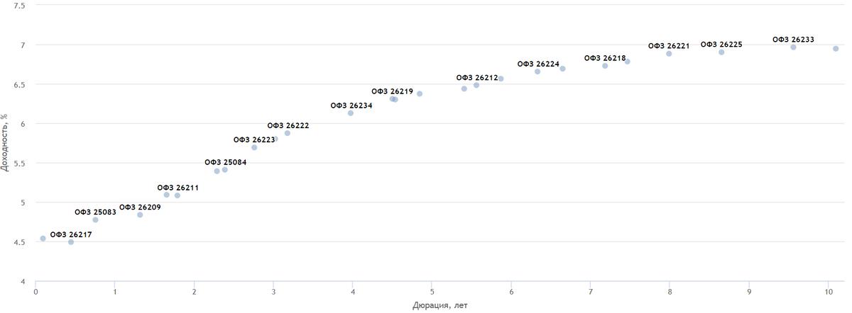 Бескупонная доходность в рублях дляОФЗ на Мосбирже. Источник: Smart-lab.ru