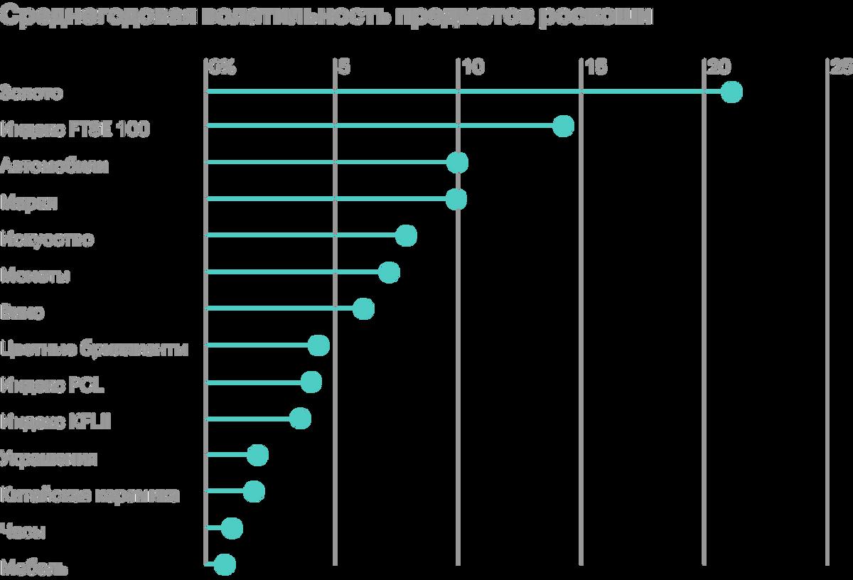 Среднегодовая волатильность большинства предметов роскоши не превышает 5—10%. Индекс британских акций FTSE100 и золото показали себя как более рисковые инструменты. Источник: Luxuo