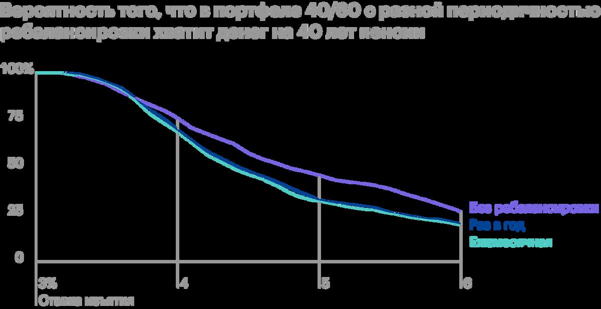 Ежегодную ребалансировку стоит рассматривать только приставках 3,25—3,75%, и то она незначительно увеличивает вероятность успеха стратегии — на 1—2 процентного пункта. Источник: ThePoor Swiss