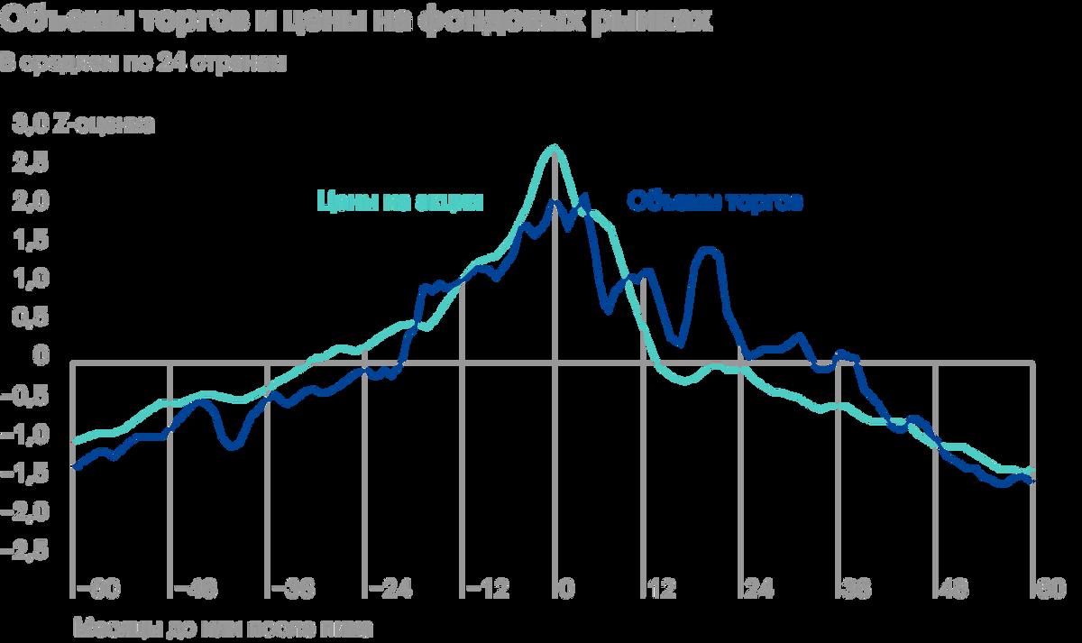 На фондовых рынках США, Японии и Китая объемы торгов росли одновременно с ценами. Их пик приходился на время надувания спекулятивных пузырей