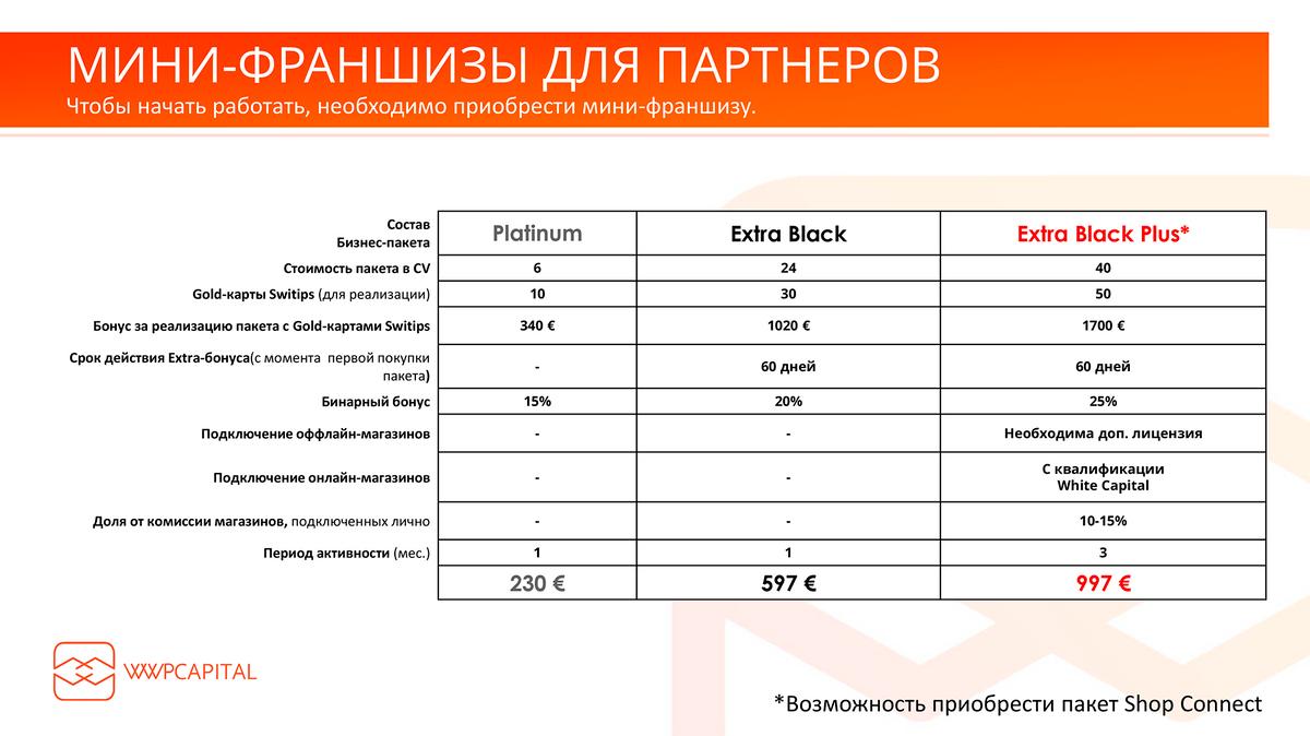 Один из слайдов презентации WWP Capital, которую я нашел в интернете, на ресурсе одного из рефералов. Если судить по нему, Switips — только крохотная часть сети, в которой можно потерять гораздо больше 20€