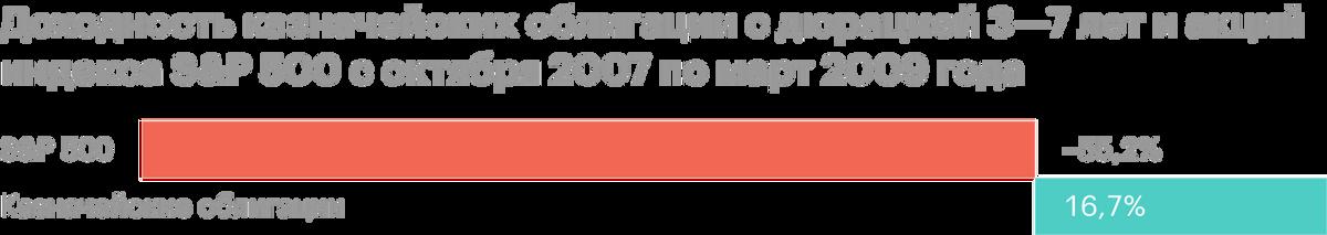Во время ипотечного кризиса с октября 2007по март 2009года казначейские облигации с дюрацией 3—7 лет показали двузначную доходность — 16,7%. В тоже время акции просели на 55,2%. Источник: Schwab