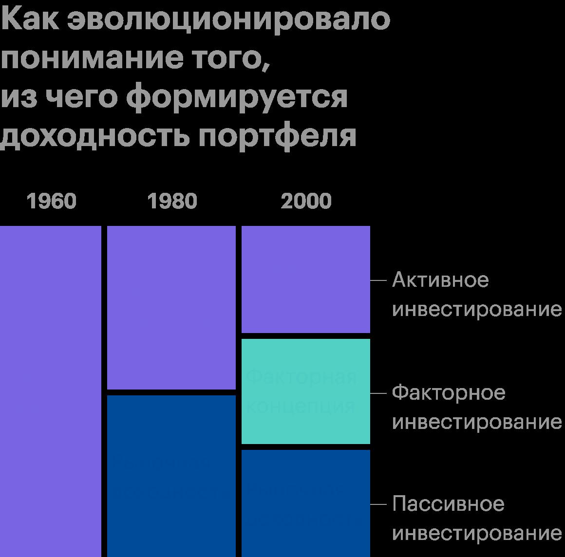 В период с 1960 по 1980год все строилось вокруг беты. С 1980-х стали рассматривать альфа-компонент как результат управления портфелем. С 2000-х развивается факторная концепция. Источник: MSCI