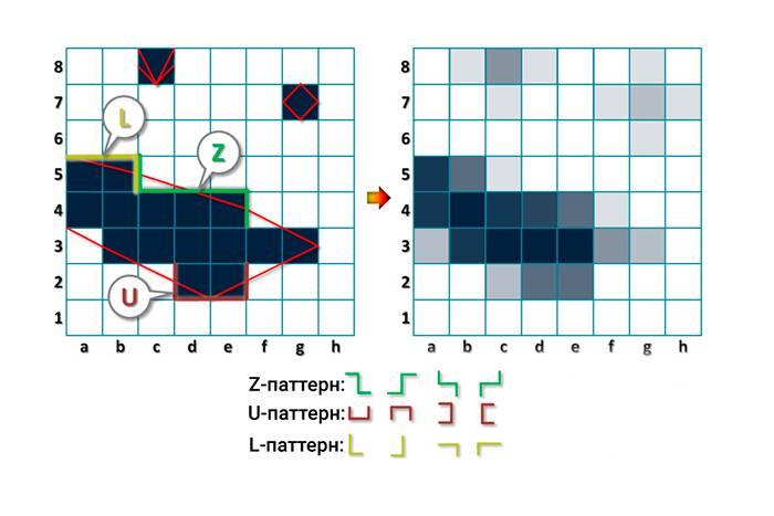 Принцип работы MLAA. Источник: intel.ru