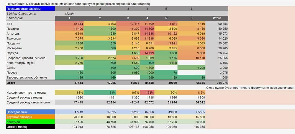 Некоторые подсказки автор оставил прямо в описании сводных таблиц. Это помогает не запутаться в формулах и не сломать все при настройке под себя