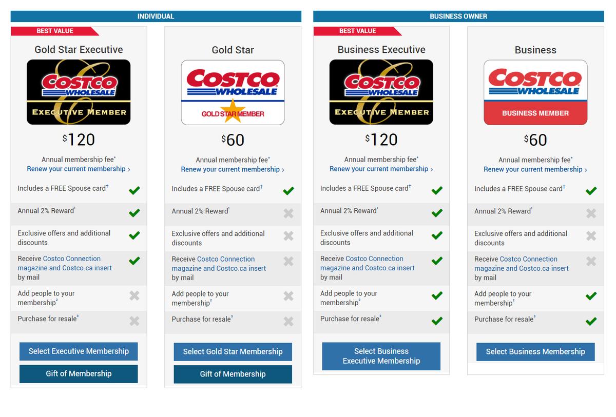 Чтобы купить продукты в Costco, нужна членская карточка