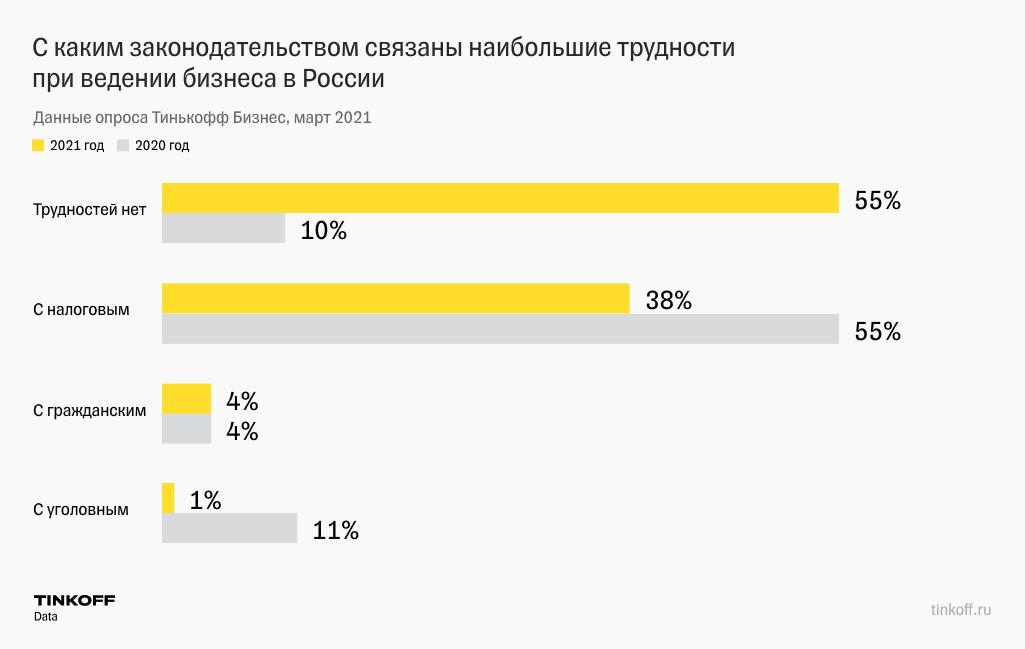 Наибольшие проблемы длябизнеса в России несет налоговое законодательство