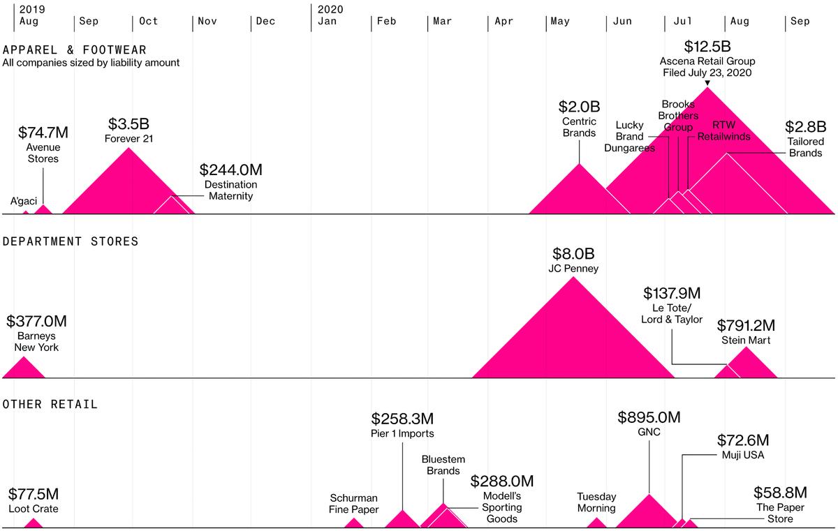 Банкротства магазинов в США по размерам начиная с августа 2019 по август 2020. Сверху — одежда и обувь, середина — универмаги, внизу — другая розница. Источник: Bloomberg