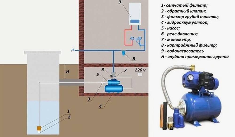 Схема системы водоснабжения с насосной станцией — насос находится снаружи колодца в подвале. Источник:met-all.org