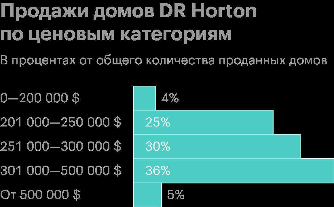 Источник: презентация DRHorton, слайд8