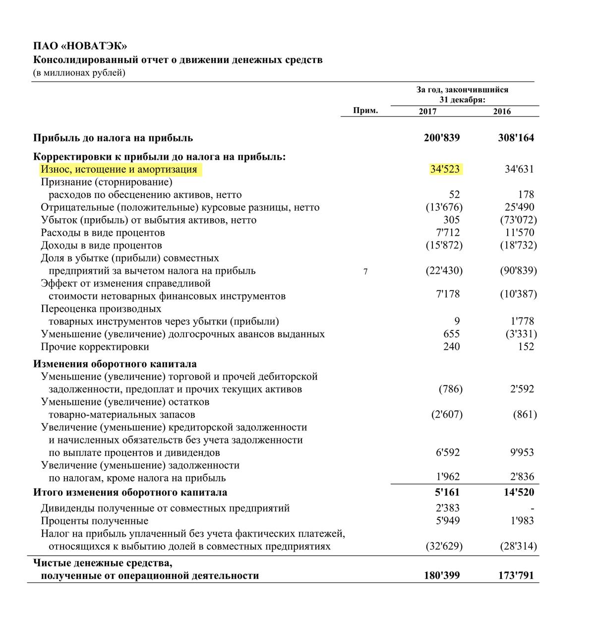 Страница 12 финансового отчета «Новатэка» по итогам 2017 года