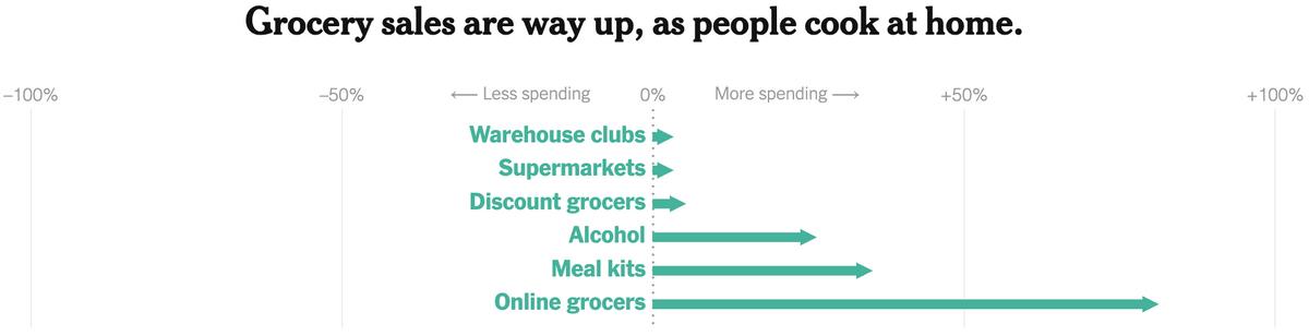 Как в США выросли траты на оптовые магазины, супермаркеты, дешевые магазины, алкоголь, готовые обеды и продажу еды онлайн за неделю, закончившуюся 1 апреля 2020года, по сравнению с тем же периодом 2019года. Источник: TheNew York Times