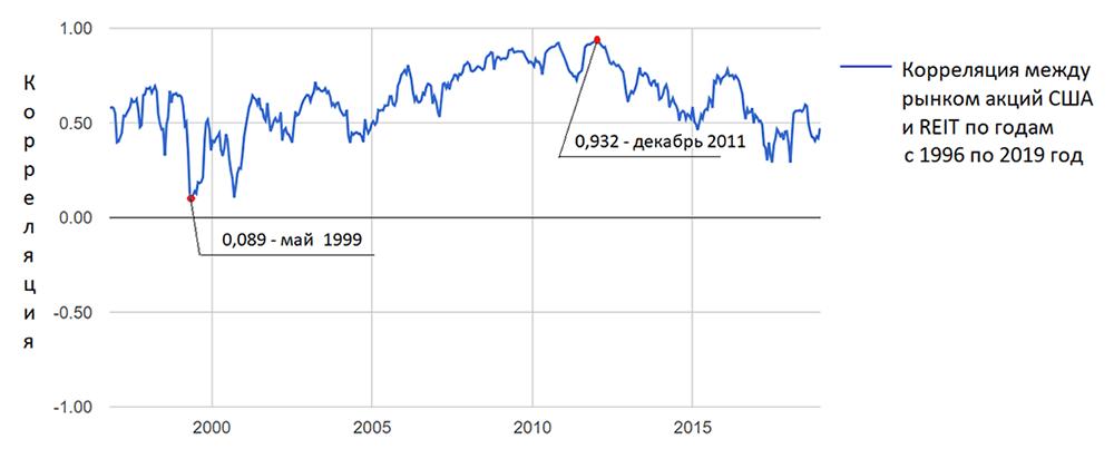 Корреляция между рынком акций США и акциями REIT в промежутке с 1996 по 2016год. Среднее значение корреляции за этот период составляет 0,67. Данные с сайта portfoliovisualizer.com