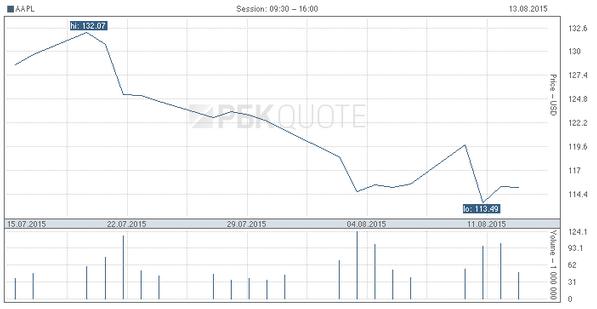 Если ничего не понимаете в этом графике, не покупайте акции. Источник: РБК