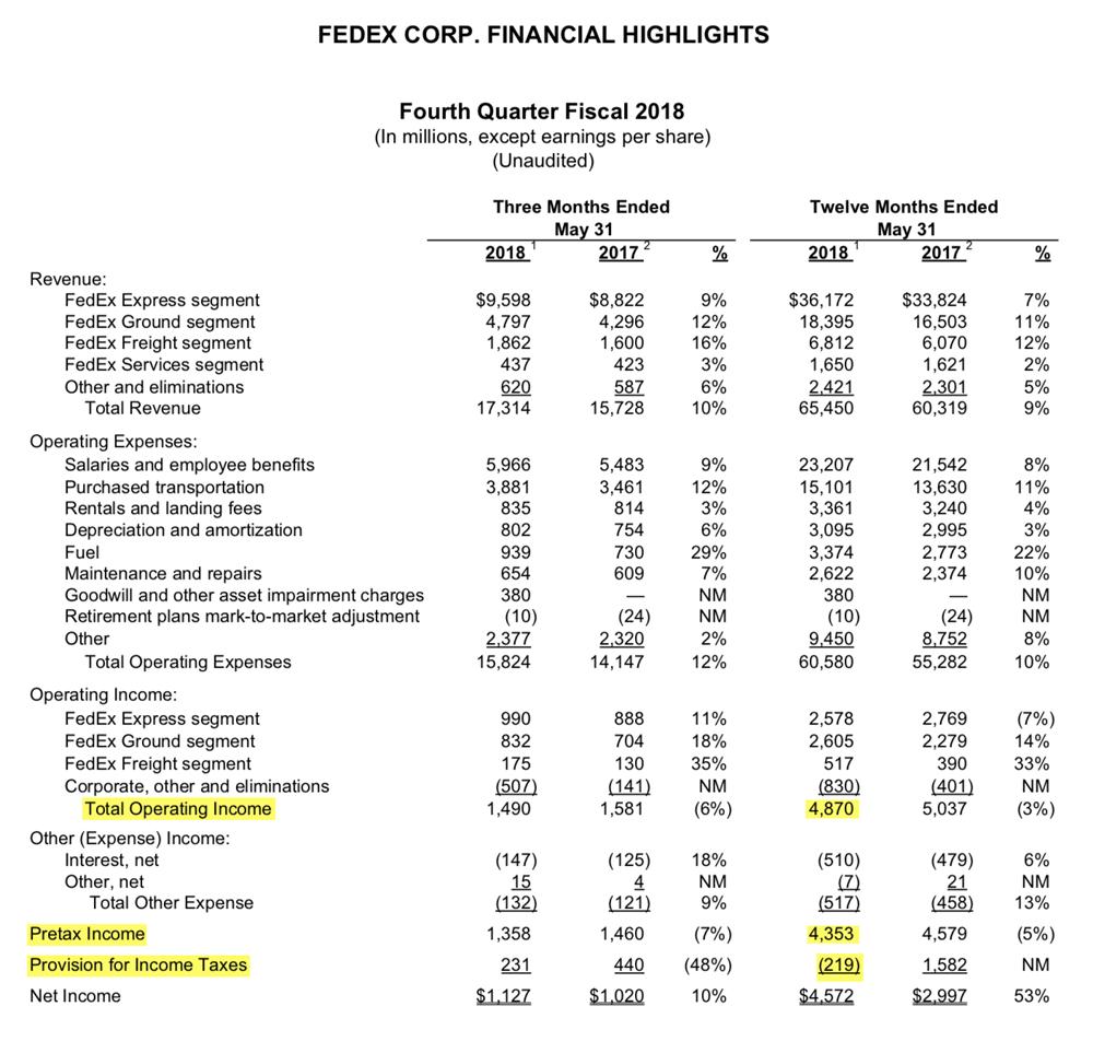 Cтраница 16 отчета FedEx за 2018 финансовый год