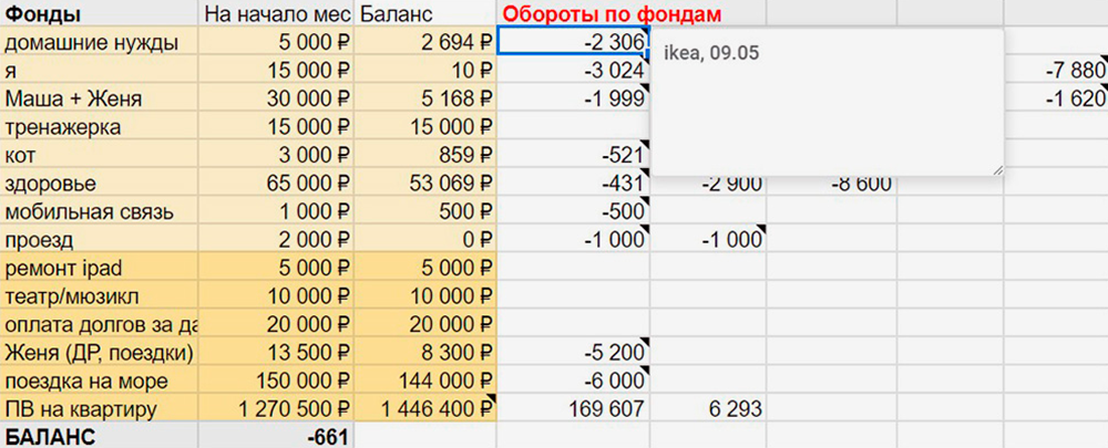 В столбцах «Обороты по фондам» нужно заносить каждую трату. Чтобы не запутаться, автор предлагает оставлять комментарии в ячейках: например, по скриншоту понятно, что 2306<span class=ruble>Р</span> потратили в «Икее»