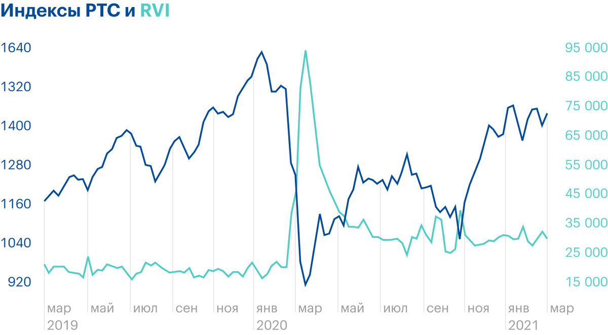 У RVI и индекса РТС тоже обратная корреляция. Источник: Tradingview