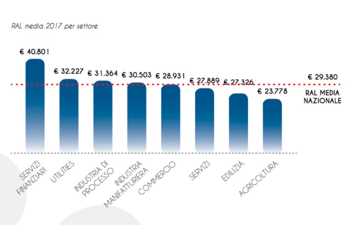 Больше всего в Италии зарабатывают финансисты, а самые низкие зарплаты в сельском хозяйстве. Источник: Today.it