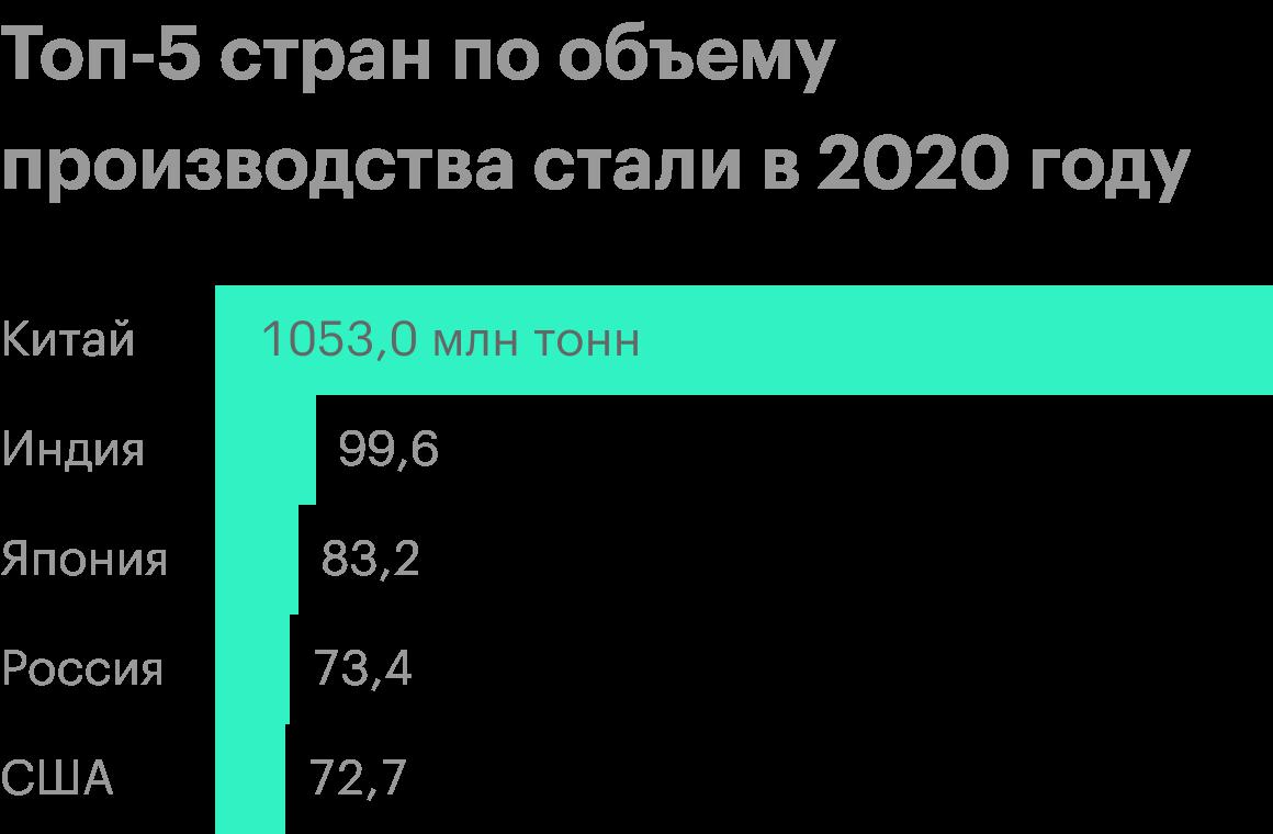 Источник: данные WSA