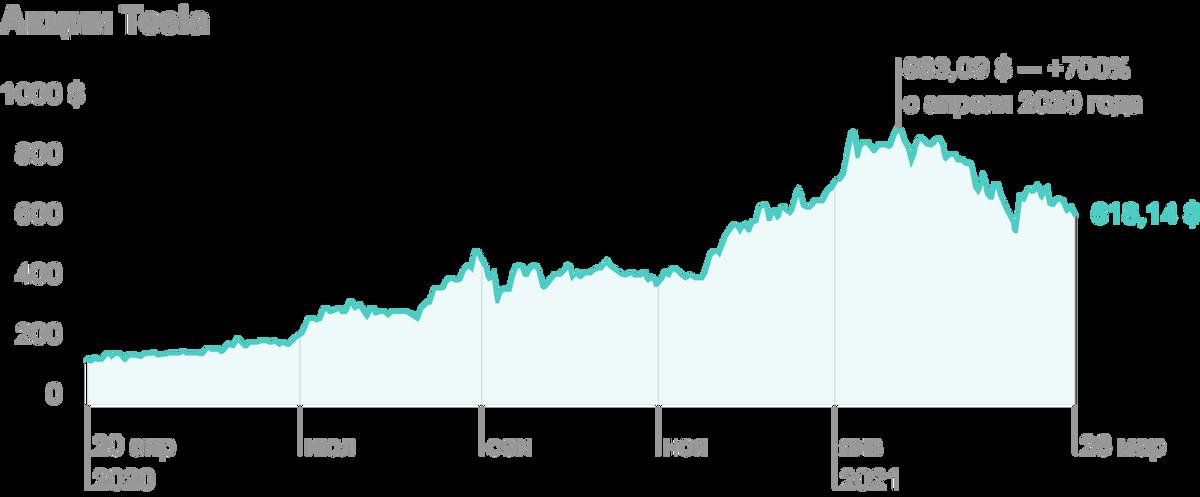 Акции выросли почти на 500% год к году, а на максимуме показывали более 700%. Источник: Google Finance