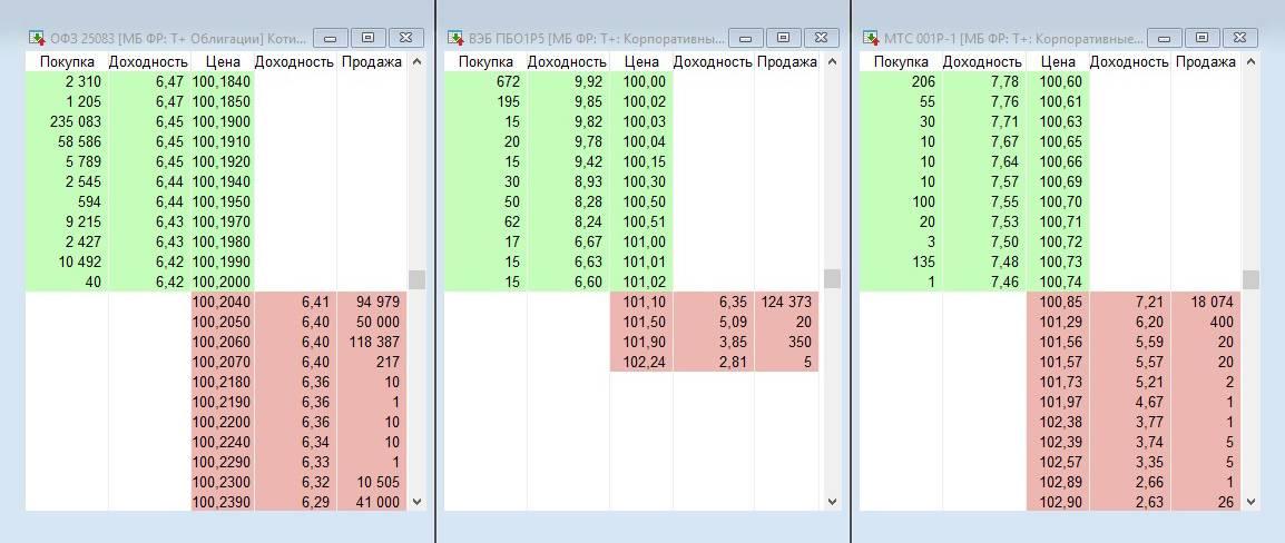 Стаканы котировок ОФЗ25083, ВЭБПБО1Р5 и МТС 001Р-1 на 19августа 2021года. ОФЗ явно ликвиднее двух других облигаций, но ликвидности последних вполне хватит обычному частному инвестору