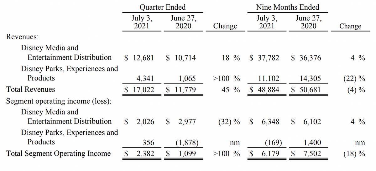 Выручка и операционная прибыль Disney в миллионах долларов