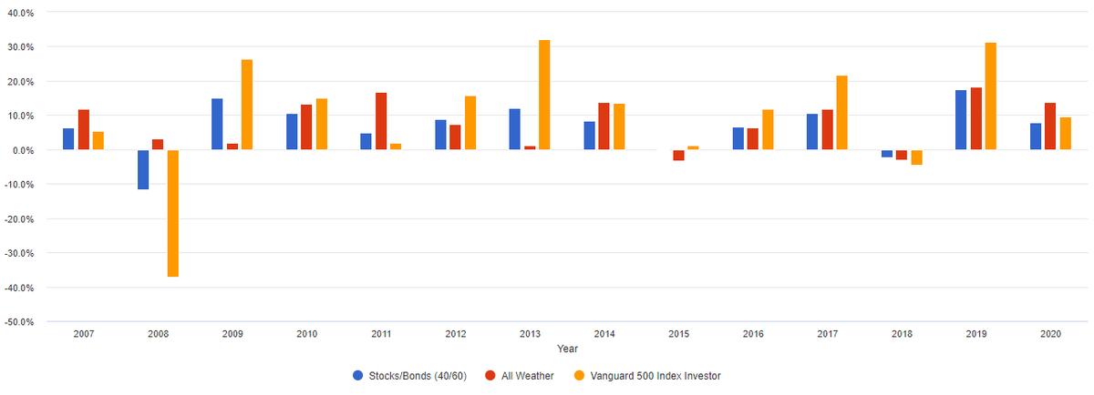 Доходность по годам длякаждого из портфелей. Видим, как сильно просел S&P500 в 2008году — −37%. В тоже время всепогодный портфель показал положительный результат