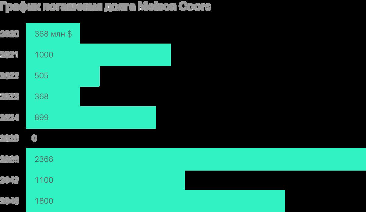 Источник: финансовая отчетность Molson Coors, стр. 21