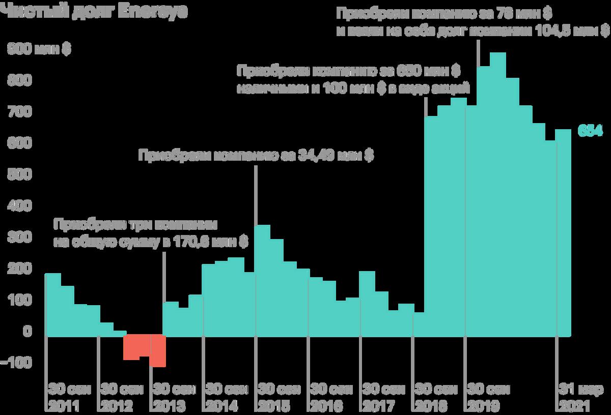 Источник: Stockrow и финансовые отчеты компании