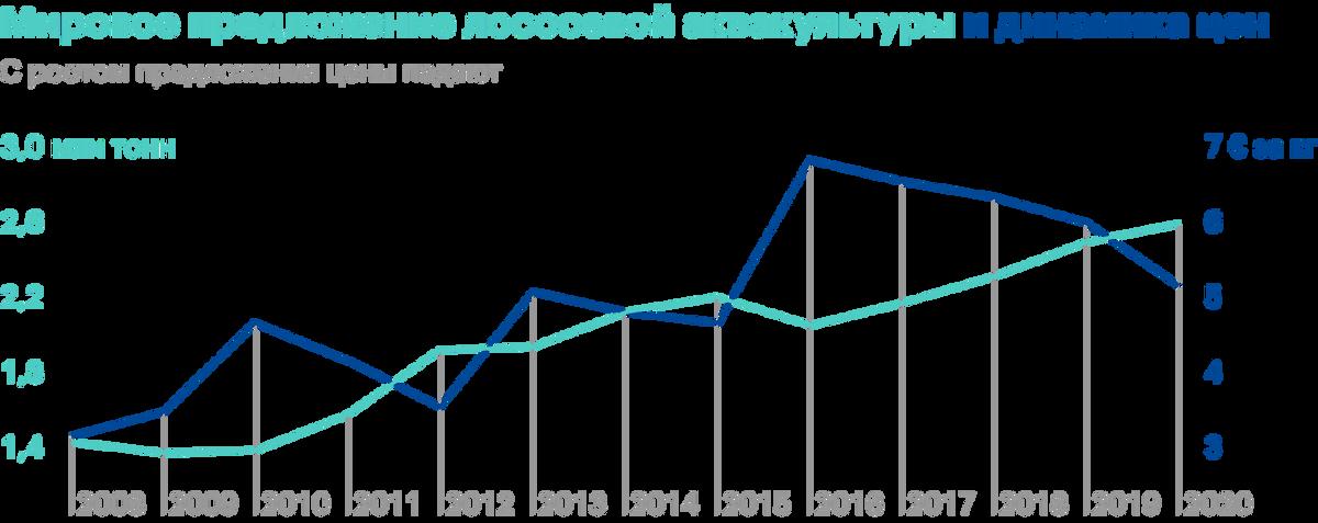 Источник: презентация «Русской аквакультуры» по итогам 2020года, стр.2