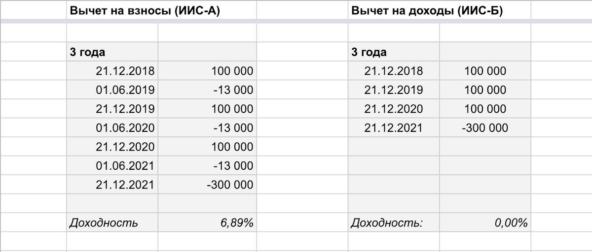 Слева показана доходность при вычете на взносы, справа — при вычете на доходы по ценным бумагам