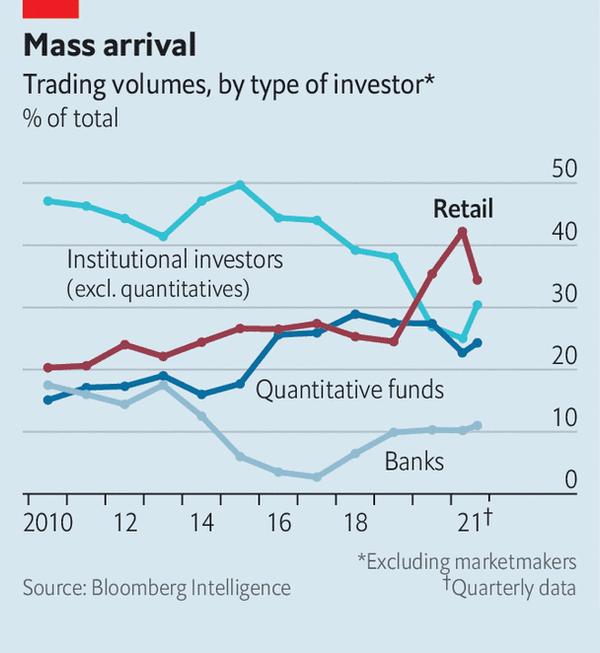 Доля разных типов игроков в торговле на фондовом рынке США в процентах от общего объема торгов. Данные безучета маркетмейкеров. Источник: TheEconomist