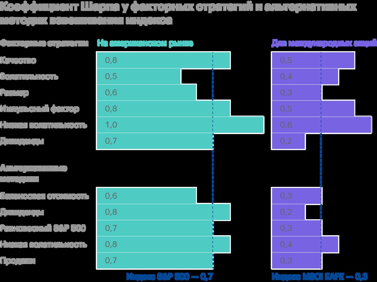 Коэффициент Шарпа, то есть доходность с поправкой на риск, у факторных стратегий и альтернативных методик взвешивания лучше, чем у S&P;500 — 0,7 и у международного MSCI EAFE — 0,3. Источник: Invesco